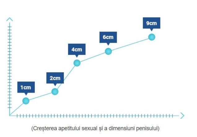 îmbunătățește funcția penisului