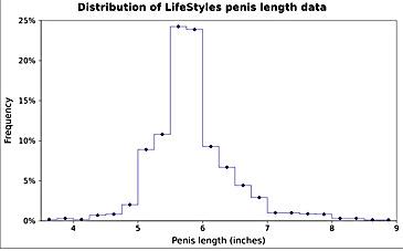 dimensiunea medie a penisului erect articole despre penis