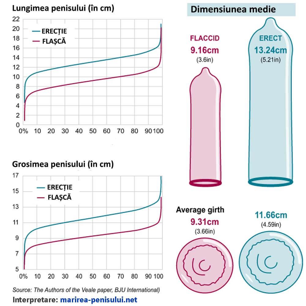 mărirea penisului cu vârsta